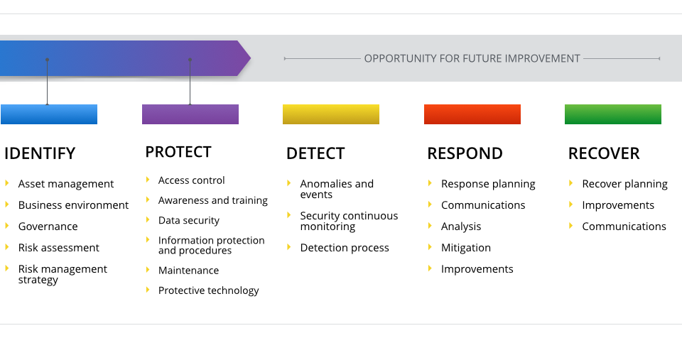 cybersecurity-framework-core
